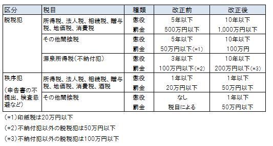 望月会計事務所 » 租税における...