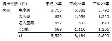 %e4%bb%b6%e6%95%b0